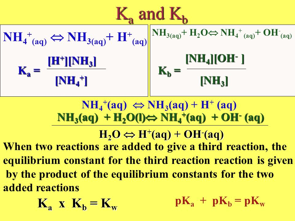 Ka and Kb NH4+(aq)  NH3(aq)+ H+(aq) Ka x Kb = Kw [NH4][OH- ]